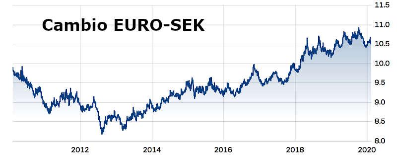 Cambio EURO SEK: l'andamento del cambio della corona svedese