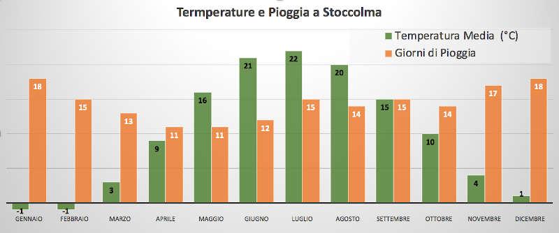 meteo a Stoccolma: temperature medie e precipitazioni medie