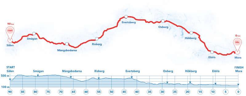 Il percorso della Vasaloppet